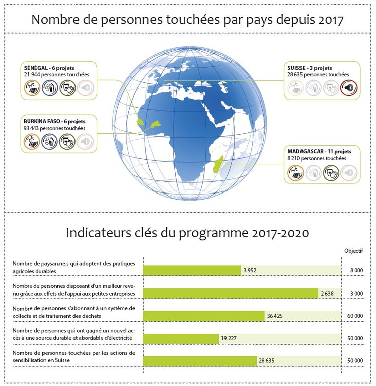 Rapport annuel page7